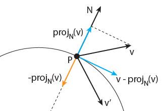 circular bounce vectors