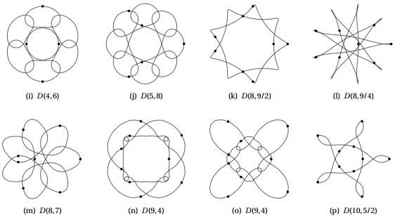 planar choreographies figure